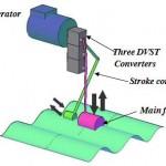 dynamically variable stroke